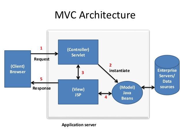 Servlets proselyte for Architecture java